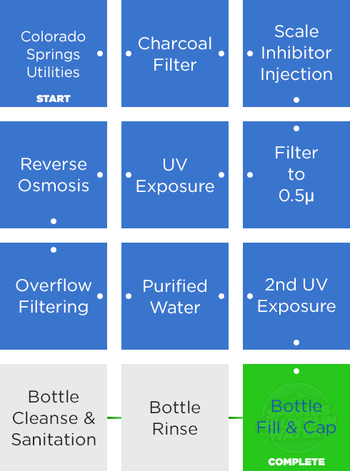 SMW Filtration Process